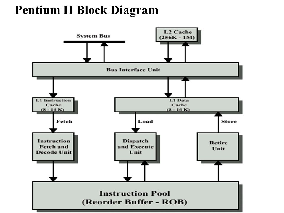 pentium 2 block diagram wire data schema u2022 rh waterstoneplace co