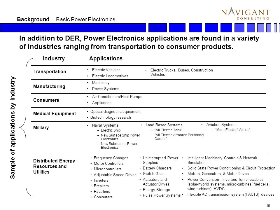 10 In addition to DER, Power Electronics applications are found in a variety of industries ranging from transportation to consumer products.