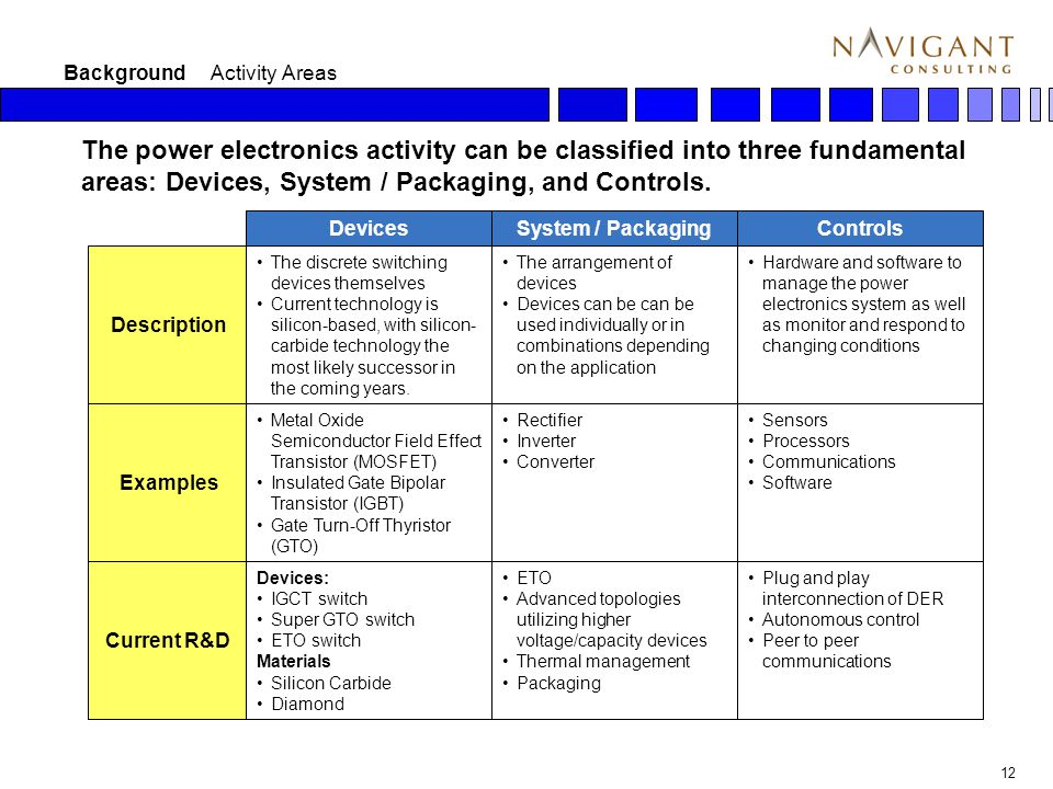 12 Background Activity Areas The power electronics activity can be classified into three fundamental areas: Devices, System / Packaging, and Controls.