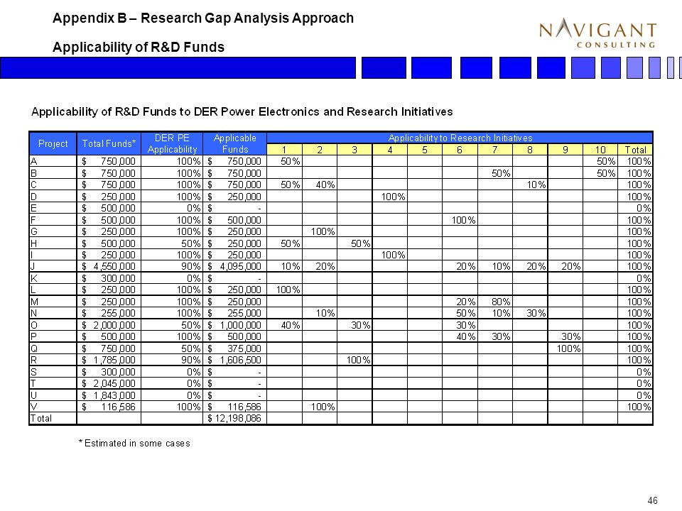 46 Applicability of R&D Funds Appendix B – Research Gap Analysis Approach