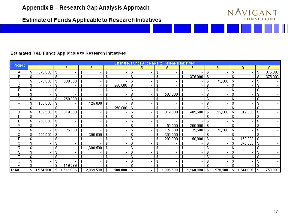 47 Estimate of Funds Applicable to Research Initiatives Appendix B – Research Gap Analysis Approach