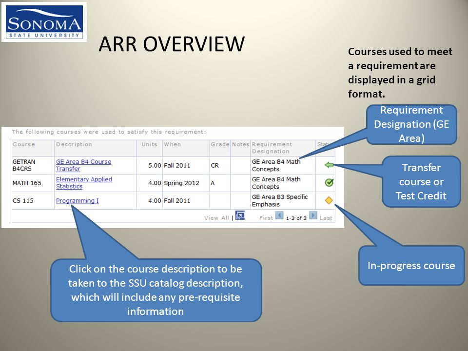 ARR OVERVIEW Courses used to meet a requirement are displayed in a grid format.