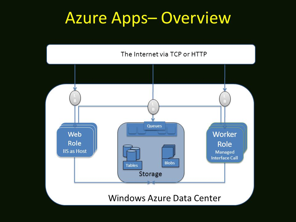 Azure Apps– Overview Storage Tables LBLB LBLB Blobs Worker Service Worker Role Managed Interface Call Worker Role Managed Interface Call Web Site (ASPX, ASMX, WCF) Web Site (ASPX, ASMX, WCF) Web Site (ASPX, ASMX, WCF) Web Site (ASPX, ASMX, WCF) Web Role IIS as Host Web Role IIS as Host Queues Windows Azure Data Center LBLB LBLB LBLB LBLB The Internet The Internet via TCP or HTTP
