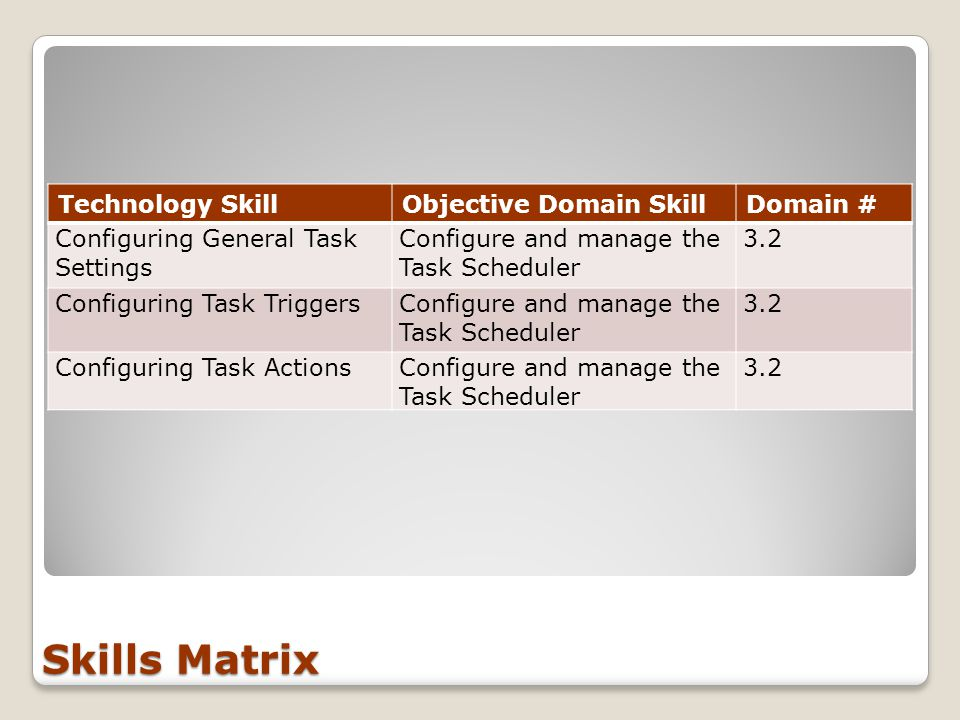 Skills Matrix Technology SkillObjective Domain SkillDomain # Configuring General Task Settings Configure and manage the Task Scheduler 3.2 Configuring Task TriggersConfigure and manage the Task Scheduler 3.2 Configuring Task ActionsConfigure and manage the Task Scheduler 3.2
