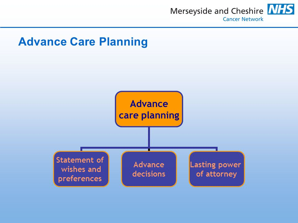 Advance Care Planning Advance care planning Statement of wishes and preferences Advance decisions Lasting power of attorney