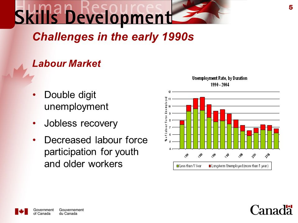 5 Challenges in the early 1990s Labour Market Double digit unemployment Jobless recovery Decreased labour force participation for youth and older workers