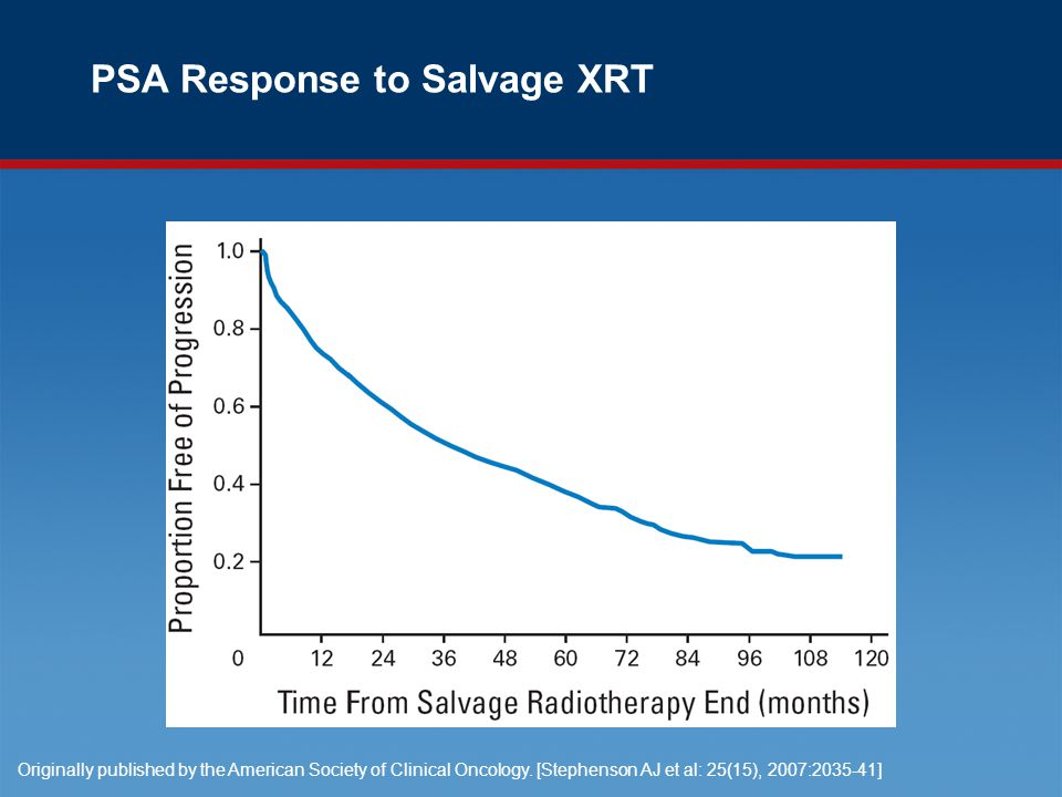 PSA Response to Salvage XRT Originally published by the American Society of Clinical Oncology.