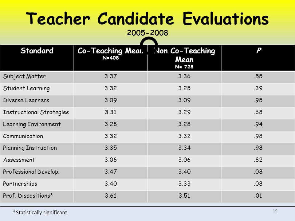 Teacher Candidate Evaluations StandardCo-Teaching Mean N=408 Non Co-Teaching Mean N= 728 P Subject Matter Student Learning Diverse Learners Instructional Strategies Learning Environment Communication Planning Instruction Assessment Professional Develop Partnerships Prof.