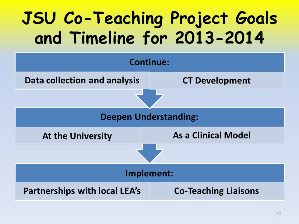 JSU Co-Teaching Project Goals and Timeline for Implement: Partnerships with local LEA'sCo-Teaching Liaisons Deepen Understanding: At the University As a Clinical Model Continue: Data collection and analysis CT Development 30