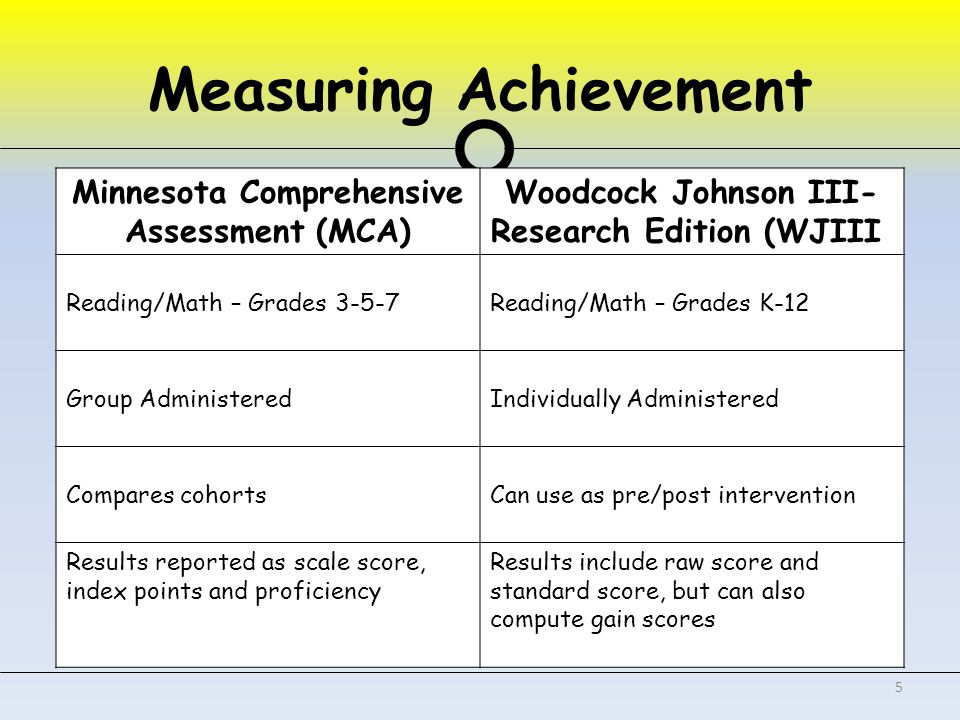 Measuring Achievement 5 Minnesota Comprehensive Assessment (MCA) Woodcock Johnson III- Research Edition (WJIII) Reading/Math – Grades 3-5-7Reading/Math – Grades K-12 Group AdministeredIndividually Administered Compares cohortsCan use as pre/post intervention Results reported as scale score, index points and proficiency Results include raw score and standard score, but can also compute gain scores