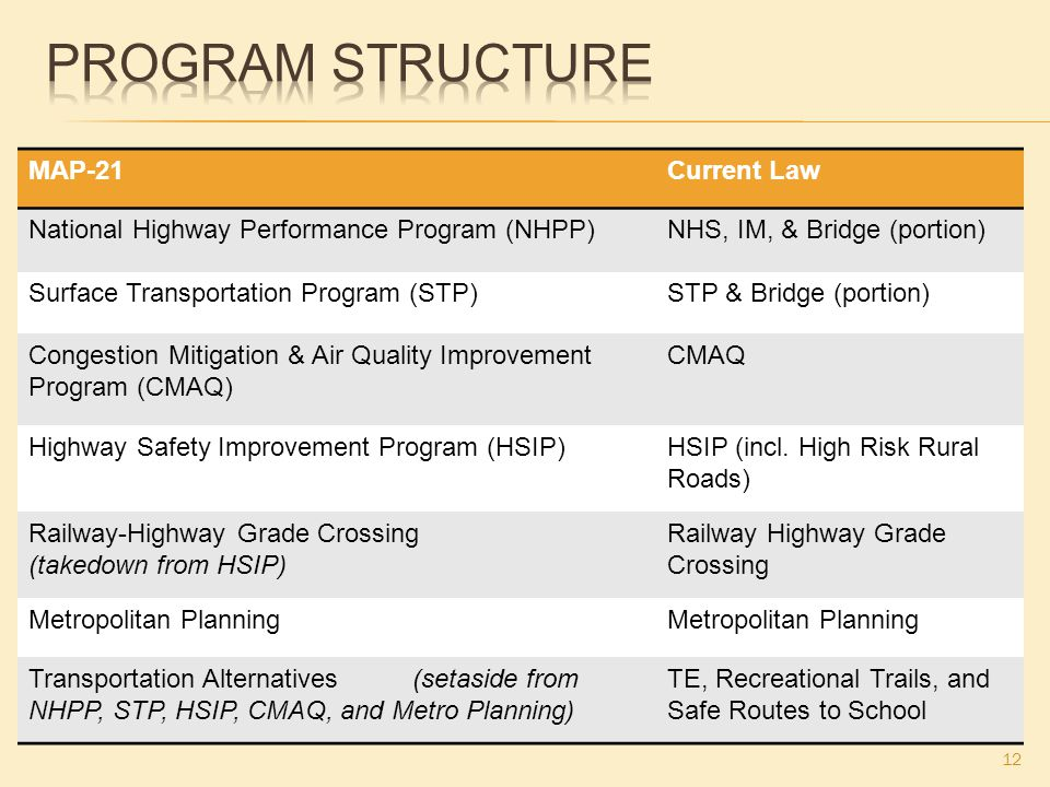 MAP-21Current Law National Highway Performance Program (NHPP)NHS, IM, & Bridge (portion) Surface Transportation Program (STP)STP & Bridge (portion) Congestion Mitigation & Air Quality Improvement Program (CMAQ) CMAQ Highway Safety Improvement Program (HSIP)HSIP (incl.