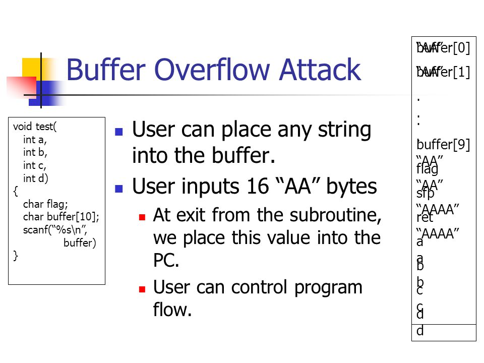 Buffer Overflow Attack User can place any string into the buffer.