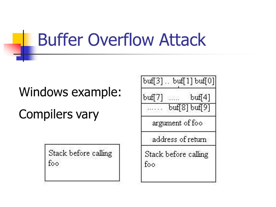 Buffer Overflow Attack Windows example: Compilers vary