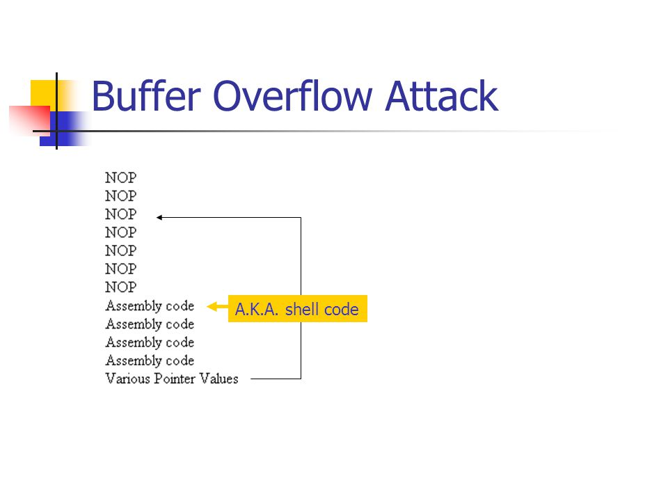 Buffer Overflow Attack A.K.A. shell code