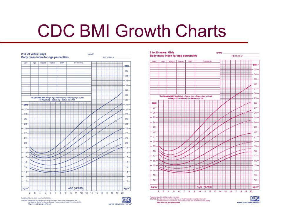 Cdc Growth Chart Calculator Keninamas