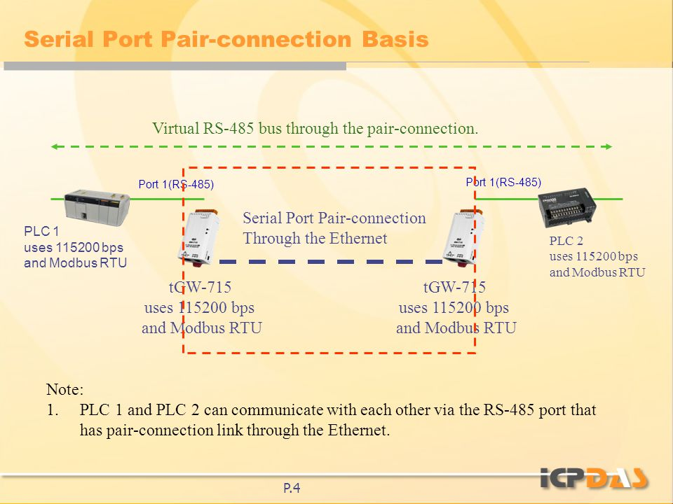 P1 examples of applications for the tgw 700 dec22 ppt download p4 serial port pair connection basis plc 2 uses 115200 bps and modbus publicscrutiny Images
