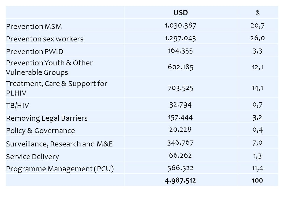 USD% Prevention MSM ,7 Preventon sex workers ,0 Prevention PWID ,3 Prevention Youth & Other Vulnerable Groups ,1 Treatment, Care & Support for PLHIV ,1 TB/HIV ,7 Removing Legal Barriers ,2 Policy & Governance ,4 Surveillance, Research and M&E ,0 Service Delivery ,3 Programme Management (PCU) ,