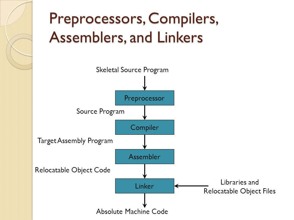 Preprocessors, Compilers, Assemblers, and Linkers Preprocessor Compiler Assembler Linker Skeletal Source Program Source Program Target Assembly Program Relocatable Object Code Absolute Machine Code Libraries and Relocatable Object Files