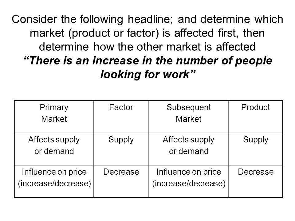 Consider the following headline; and determine which market (product or factor) is affected first, then determine how the other market is affected There is an increase in the number of people looking for work Primary Market FactorSubsequent Market Product Affects supply or demand SupplyAffects supply or demand Supply Influence on price (increase/decrease) DecreaseInfluence on price (increase/decrease) Decrease