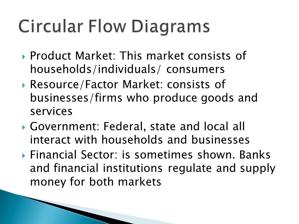 Product Market: This market consists of households/individuals ...