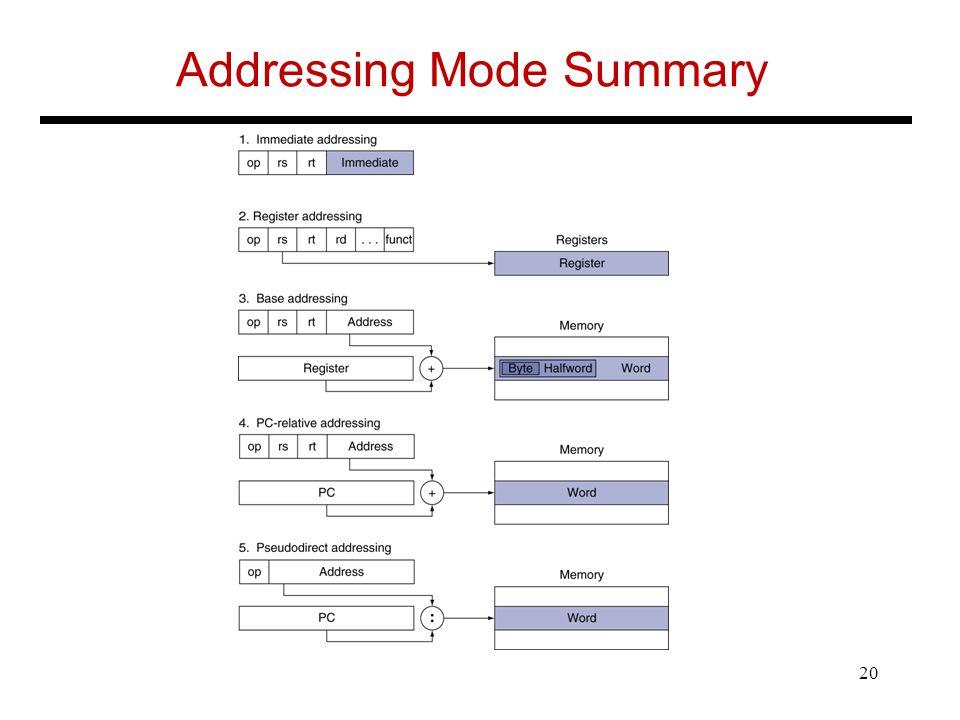 Addressing Mode Summary 20