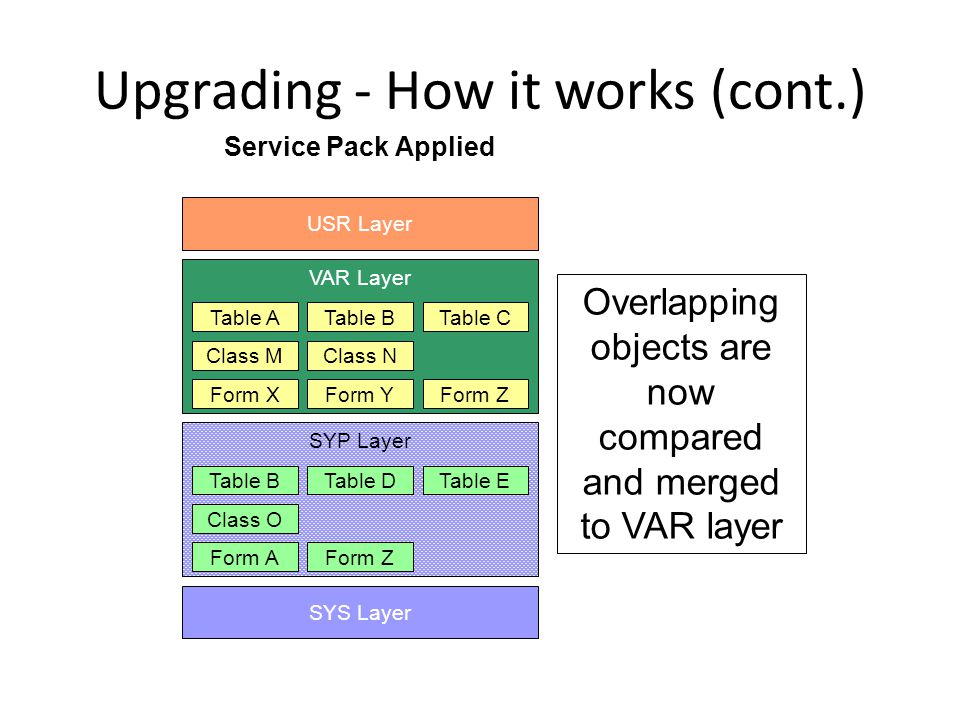 Upgrading - How it works (cont.) SYS Layer VAR Layer Table ATable BTable C Class MClass N Form XForm YForm Z USR Layer Service Pack Applied SYP Layer Table BTable DTable E Class O Form AForm Z Overlapping objects are now compared and merged to VAR layer