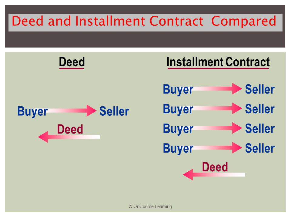 Deed and Installment Contract Compared DeedInstallment Contract BuyerSeller Deed BuyerSeller BuyerSeller BuyerSeller BuyerSeller Deed © OnCourse Learning