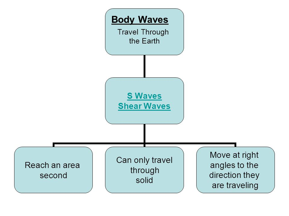 Travel Through the Earth S Waves Shear Waves Reach an area second Can only travel through solid Move at right angles to the direction they are traveling Body Waves