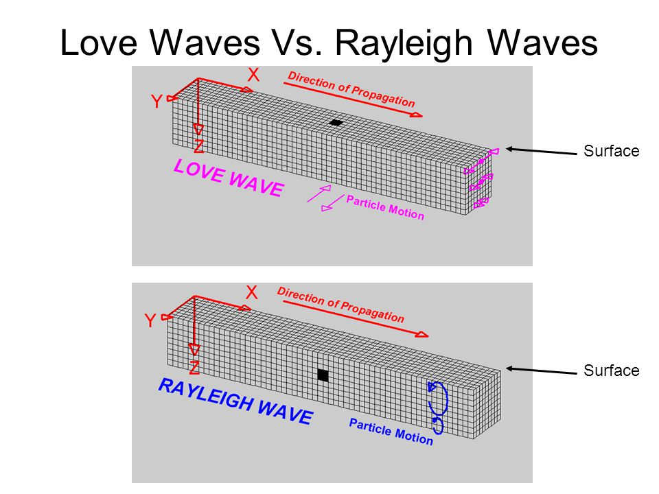 Love Waves Vs. Rayleigh Waves Surface