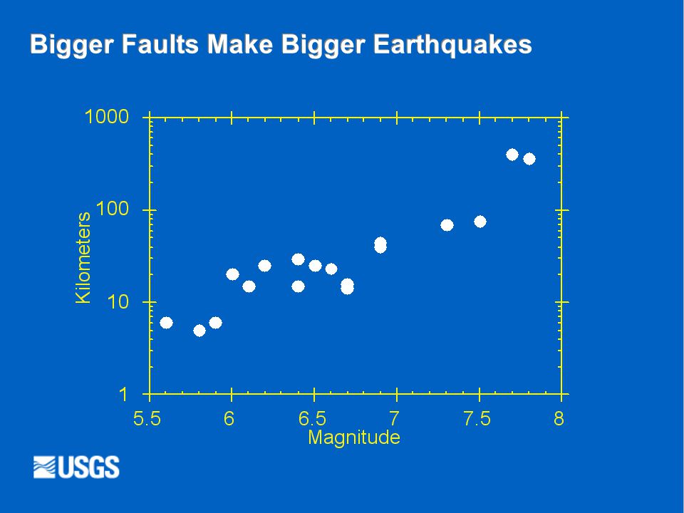 Bigger Faults Make Bigger Earthquakes