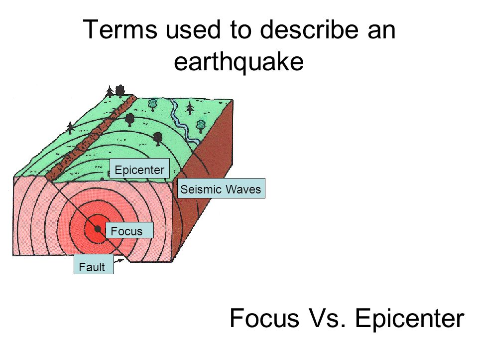 Terms used to describe an earthquake Epicenter Focus Fault Seismic Waves Focus Vs. Epicenter