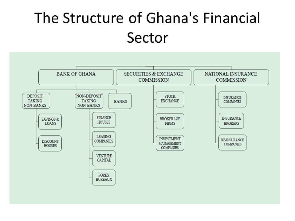 The Structure of Ghana s Financial Sector