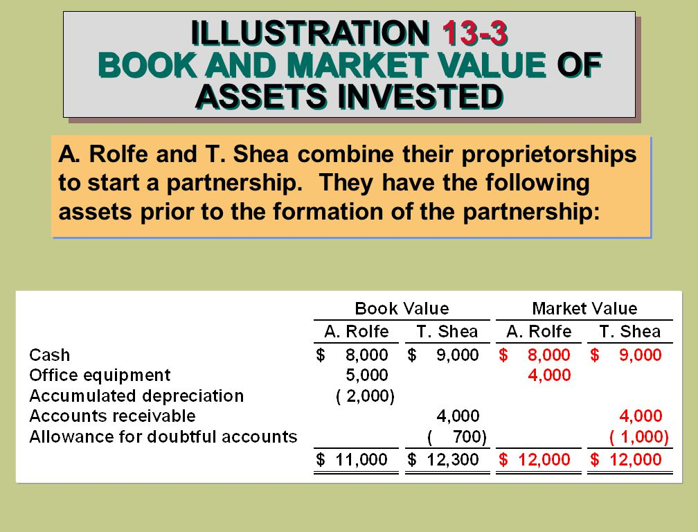 ILLUSTRATION 13-3 BOOK AND MARKET VALUE OF ASSETS INVESTED A.