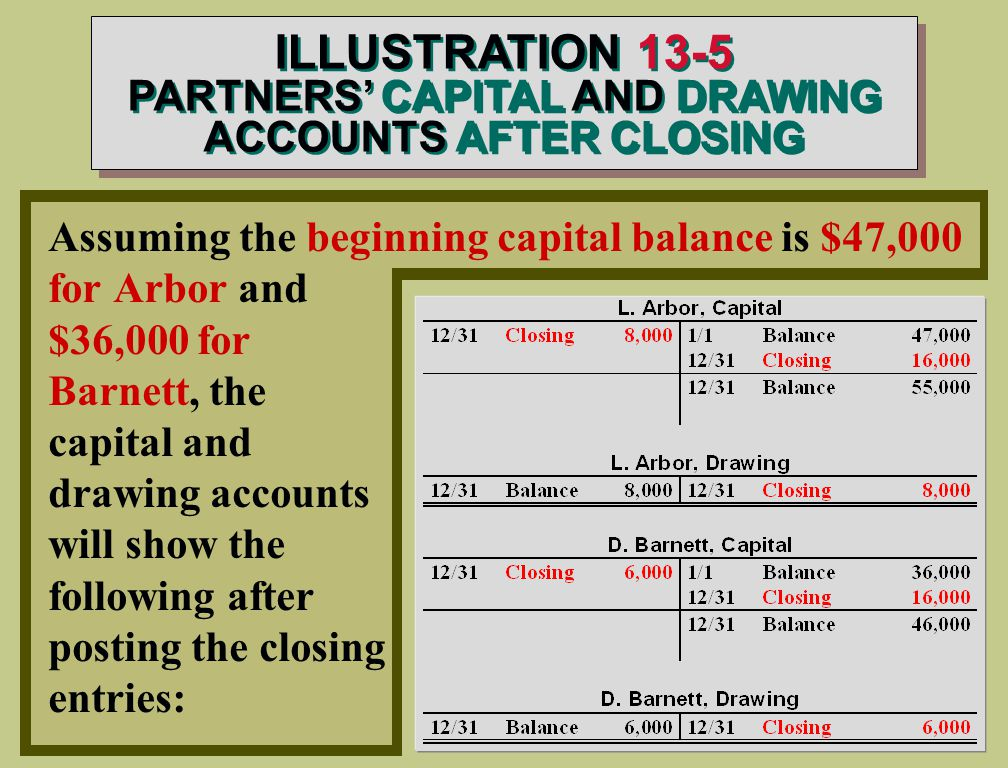 Assuming the beginning capital balance is $47,000 for Arbor and $36,000 for Barnett, the capital and drawing accounts will show the following after posting the closing entries: ILLUSTRATION 13-5 PARTNERS' CAPITAL AND DRAWING ACCOUNTS AFTER CLOSING