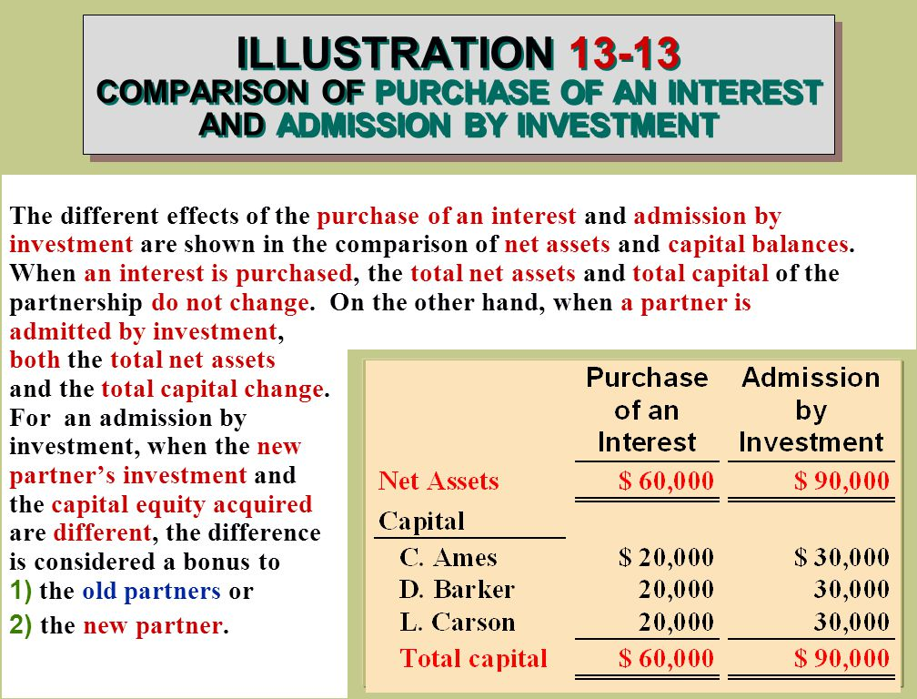ILLUSTRATION COMPARISON OF PURCHASE OF AN INTEREST AND ADMISSION BY INVESTMENT The different effects of the purchase of an interest and admission by investment are shown in the comparison of net assets and capital balances.