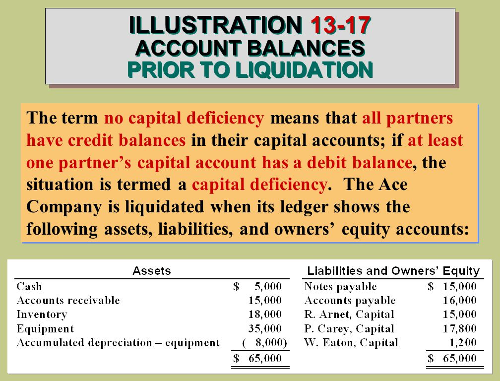 ILLUSTRATION ACCOUNT BALANCES PRIOR TO LIQUIDATION The term no capital deficiency means that all partners have credit balances in their capital accounts; if at least one partner's capital account has a debit balance, the situation is termed a capital deficiency.