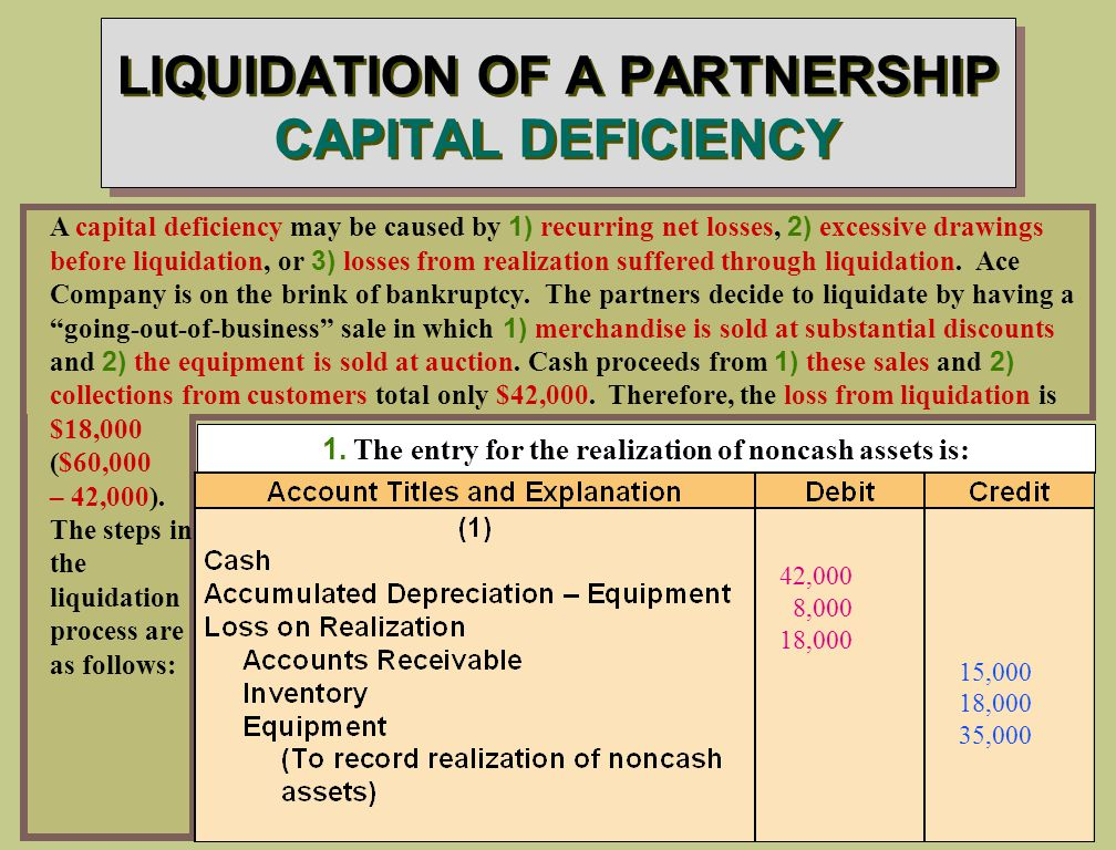 LIQUIDATION OF A PARTNERSHIP CAPITAL DEFICIENCY 1.