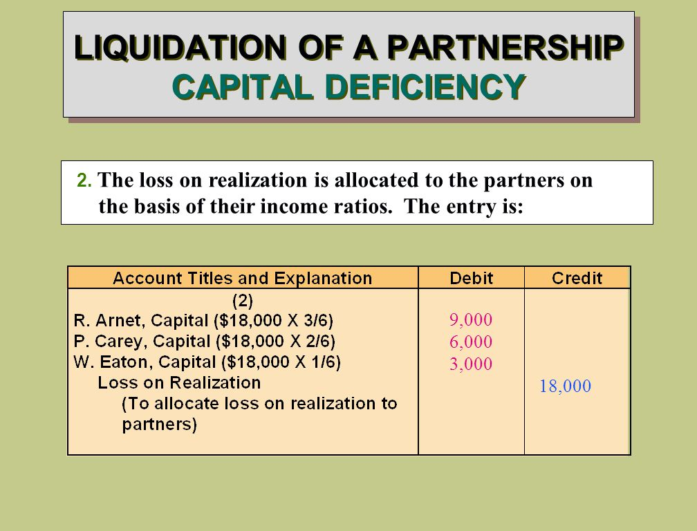LIQUIDATION OF A PARTNERSHIP CAPITAL DEFICIENCY 2.