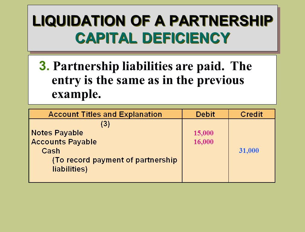 3. Partnership liabilities are paid. The entry is the same as in the previous example.