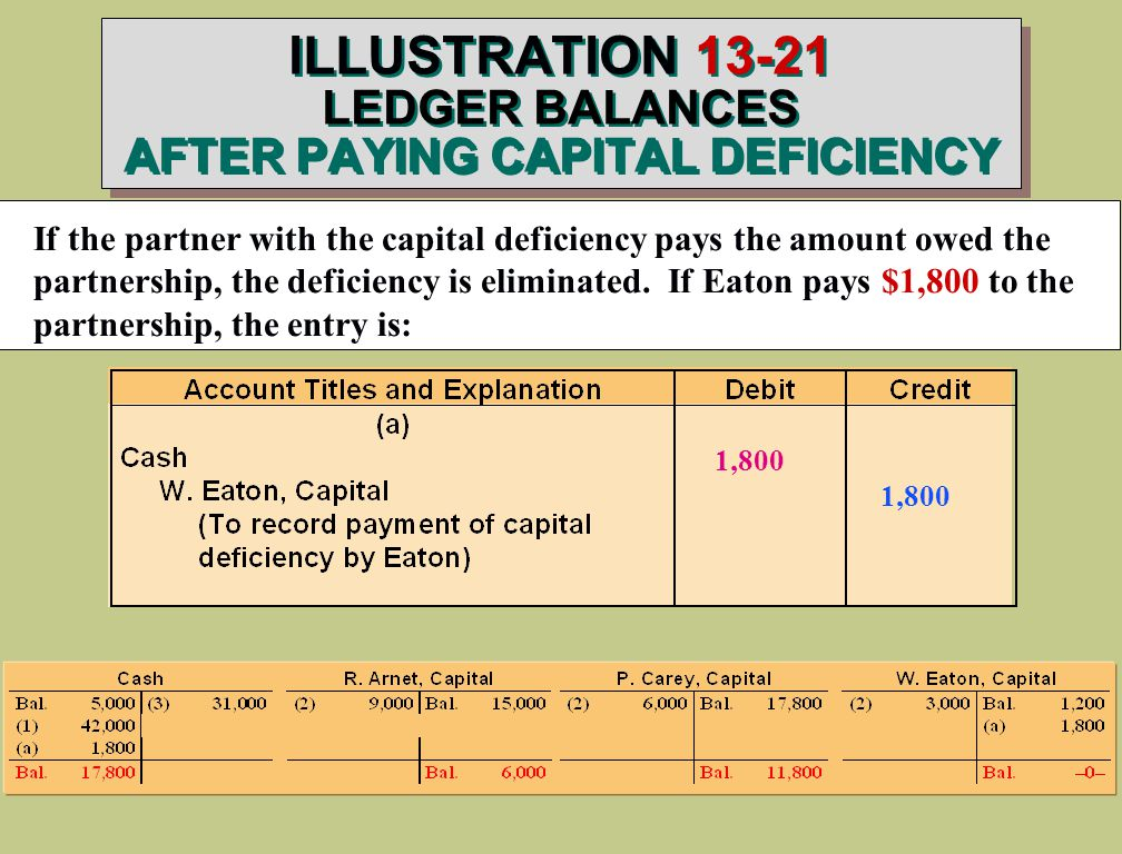 ILLUSTRATION LEDGER BALANCES AFTER PAYING CAPITAL DEFICIENCY If the partner with the capital deficiency pays the amount owed the partnership, the deficiency is eliminated.