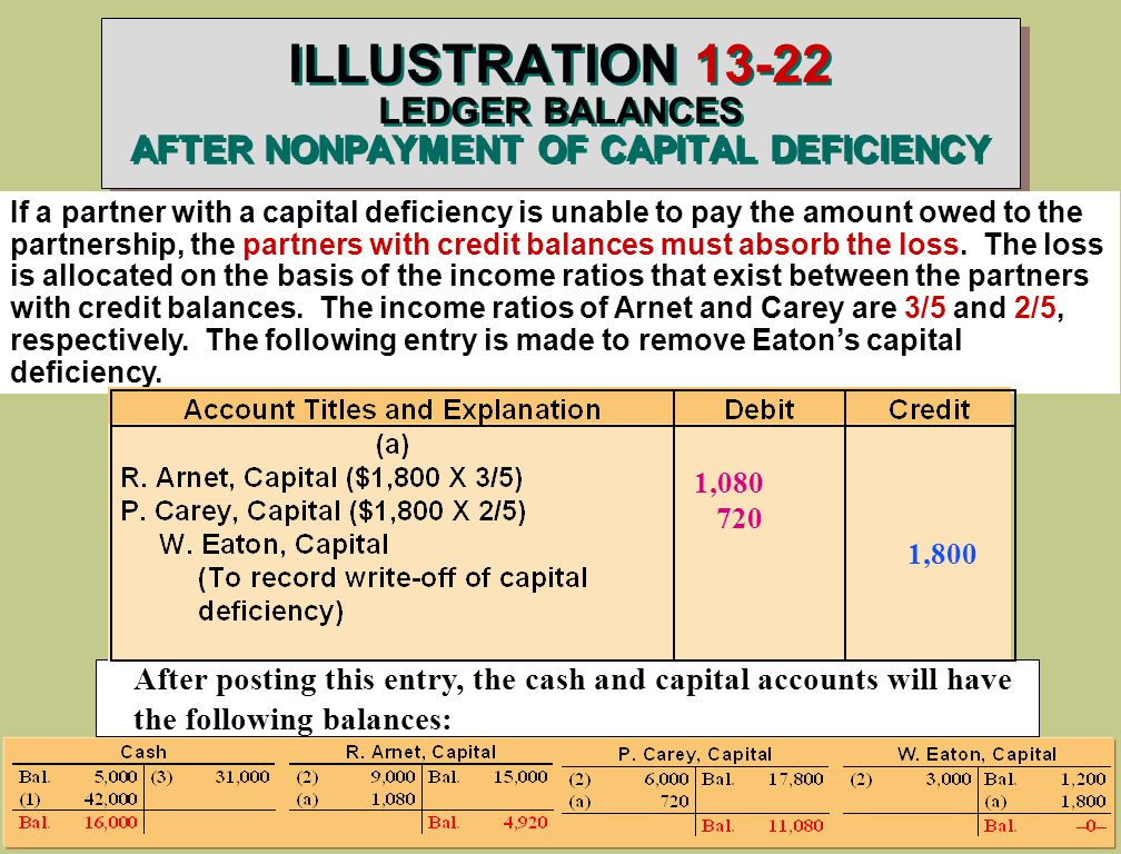 ILLUSTRATION LEDGER BALANCES AFTER NONPAYMENT OF CAPITAL DEFICIENCY If a partner with a capital deficiency is unable to pay the amount owed to the partnership, the partners with credit balances must absorb the loss.