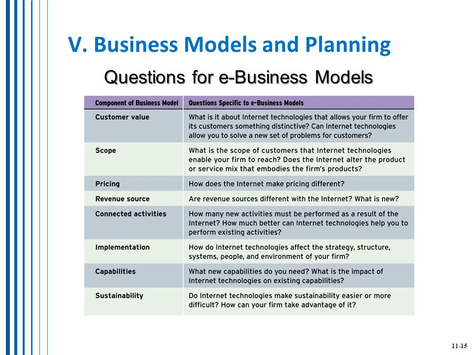 11-15 V. Business Models and Planning Questions for e-Business Models