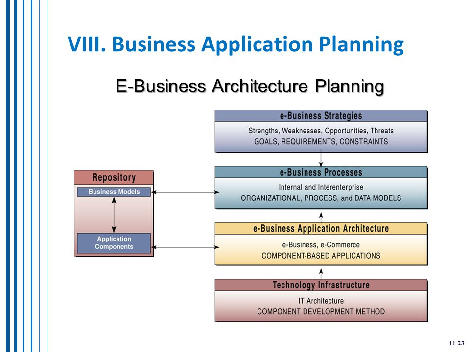 11-23 VIII. Business Application Planning E-Business Architecture Planning