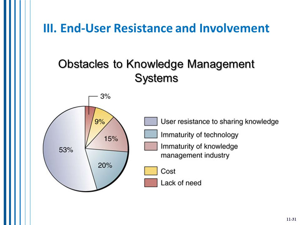 11-31 III. End-User Resistance and Involvement Obstacles to Knowledge Management Systems