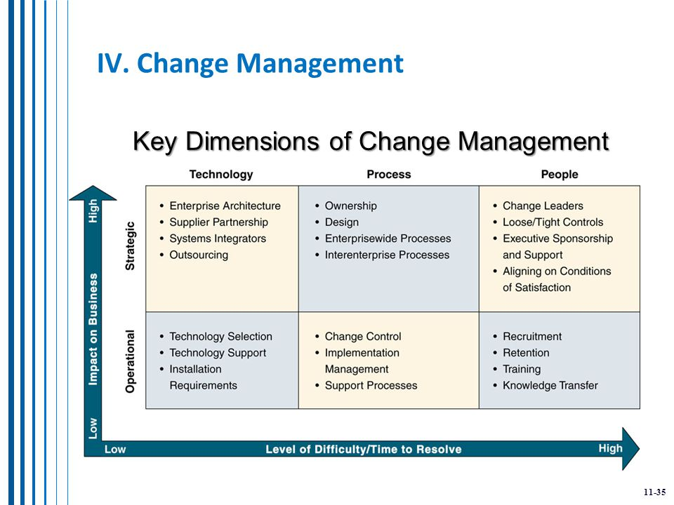 11-35 IV. Change Management Key Dimensions of Change Management