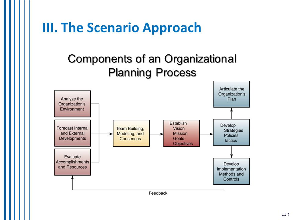 11-7 III. The Scenario Approach Components of an Organizational Planning Process
