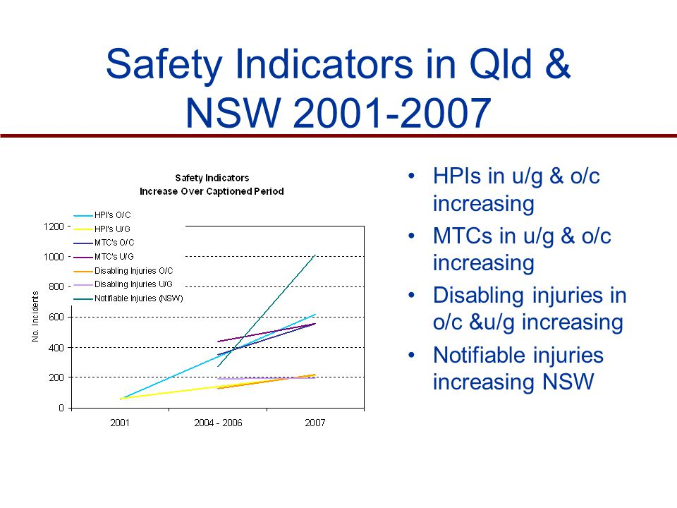 Safety Indicators in Qld & NSW HPIs in u/g & o/c increasing MTCs in u/g & o/c increasing Disabling injuries in o/c &u/g increasing Notifiable injuries increasing NSW
