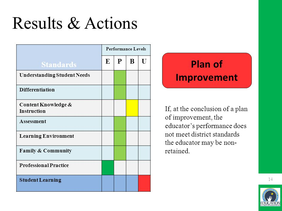 Plan of Improvement If, at the conclusion of a plan of improvement, the educator's performance does not meet district standards the educator may be non- retained.
