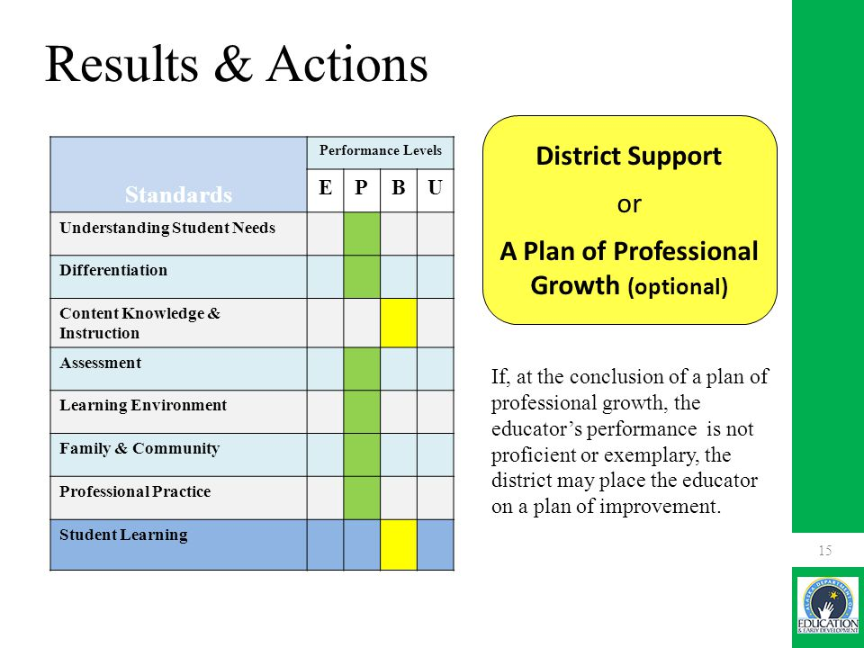 District Support or A Plan of Professional Growth (optional) If, at the conclusion of a plan of professional growth, the educator's performance is not proficient or exemplary, the district may place the educator on a plan of improvement.