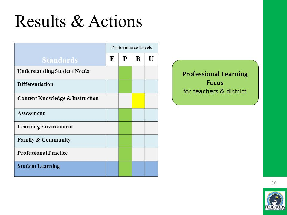 Results & Actions 16 Standards Performance Levels EPBU Understanding Student Needs Differentiation Content Knowledge & Instruction Assessment Learning Environment Family & Community Professional Practice Student Learning Professional Learning Focus for teachers & district